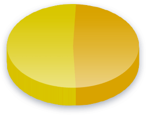 Child Benefit Poll Results