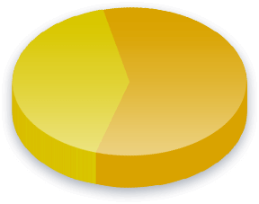 Drug Policy Poll Results